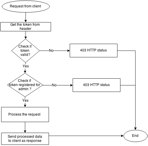 token-based-authentication_o4